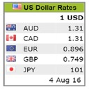 Free WordPress Exchange Rate Table Plugin By Enclick